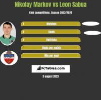 Nikołaj Markow vs Leon Sabua h2h player stats