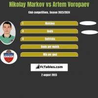 Nikolay Markov vs Artem Voropaev h2h player stats