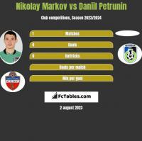 Nikolay Markov vs Daniil Petrunin h2h player stats