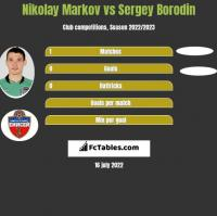 Nikołaj Markow vs Sergey Borodin h2h player stats