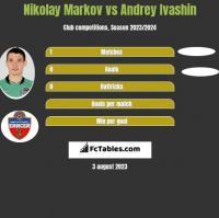 Nikołaj Markow vs Andrey Ivashin h2h player stats