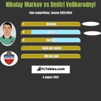 Nikołaj Markow vs Dmitri Velikorodnyi h2h player stats