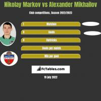 Nikołaj Markow vs Alexander Mikhailov h2h player stats