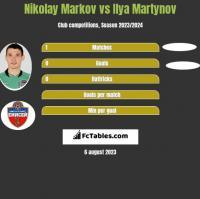 Nikolay Markov vs Ilya Martynov h2h player stats