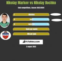 Nikołaj Markow vs Nikolay Bochko h2h player stats