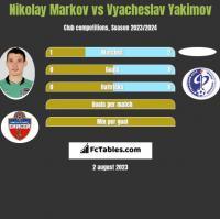 Nikołaj Markow vs Vyacheslav Yakimov h2h player stats