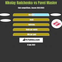 Nikolay Radchenko vs Pavel Maslov h2h player stats