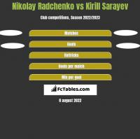 Nikolay Radchenko vs Kirill Sarayev h2h player stats
