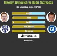 Nikolay Signevich vs Budu Zivzivadze h2h player stats