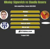 Mikałaj Sihniewicz vs Claudiu Keseru h2h player stats