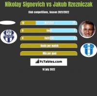 Nikolay Signevich vs Jakub Rzezniczak h2h player stats