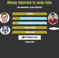 Nikolay Signevich vs Josip Tadic h2h player stats