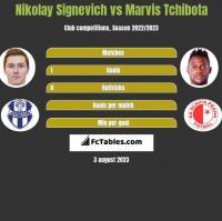 Mikałaj Sihniewicz vs Marvis Tchibota h2h player stats