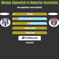 Nikolay Signevich vs Robertas Vezevicius h2h player stats