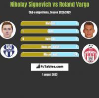 Mikałaj Sihniewicz vs Roland Varga h2h player stats