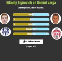 Nikolay Signevich vs Roland Varga h2h player stats