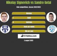 Nikolay Signevich vs Sandro Gotal h2h player stats