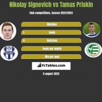 Mikałaj Sihniewicz vs Tamas Priskin h2h player stats