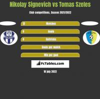 Nikolay Signevich vs Tomas Szeles h2h player stats