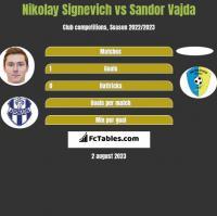 Nikolay Signevich vs Sandor Vajda h2h player stats