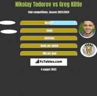 Nikolay Todorov vs Greg Kiltie h2h player stats
