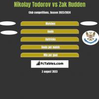 Nikolay Todorov vs Zak Rudden h2h player stats