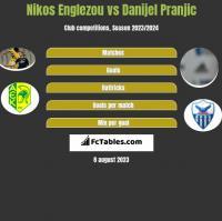 Nikos Englezou vs Danijel Pranjic h2h player stats