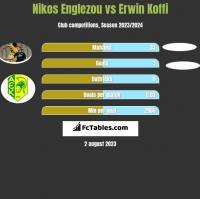 Nikos Englezou vs Erwin Koffi h2h player stats