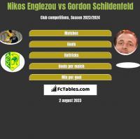 Nikos Englezou vs Gordon Schildenfeld h2h player stats