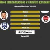 Nikos Giannakopoulos vs Dimitris Kyriakidis h2h player stats