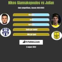 Nikos Giannakopoulos vs Julian h2h player stats