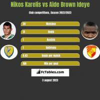 Nikos Karelis vs Aide Brown h2h player stats