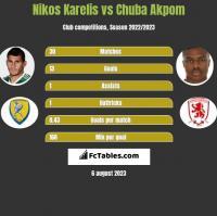 Nikos Karelis vs Chuba Akpom h2h player stats
