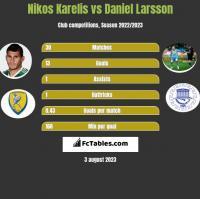 Nikos Karelis vs Daniel Larsson h2h player stats