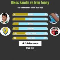 Nikos Karelis vs Ivan Toney h2h player stats