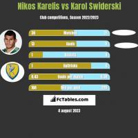 Nikos Karelis vs Karol Świderski h2h player stats