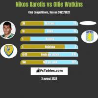 Nikos Karelis vs Ollie Watkins h2h player stats