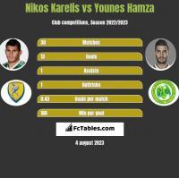 Nikos Karelis vs Younes Hamza h2h player stats