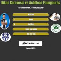 Nikos Korovesis vs Achilleas Poungouras h2h player stats