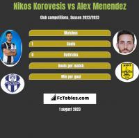 Nikos Korovesis vs Alex Menendez h2h player stats