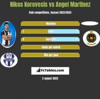 Nikos Korovesis vs Angel Martinez h2h player stats