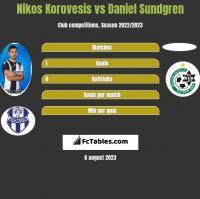Nikos Korovesis vs Daniel Sundgren h2h player stats