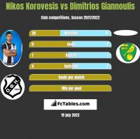 Nikos Korovesis vs Dimitrios Giannoulis h2h player stats