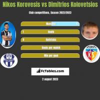 Nikos Korovesis vs Dimitrios Kolovetsios h2h player stats