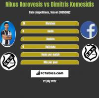 Nikos Korovesis vs Dimitris Komesidis h2h player stats