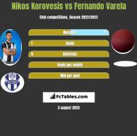 Nikos Korovesis vs Fernando Varela h2h player stats