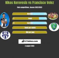 Nikos Korovesis vs Francisco Velez h2h player stats