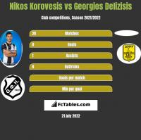 Nikos Korovesis vs Georgios Delizisis h2h player stats
