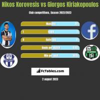 Nikos Korovesis vs Giorgos Kiriakopoulos h2h player stats