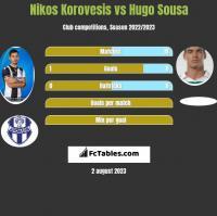 Nikos Korovesis vs Hugo Sousa h2h player stats